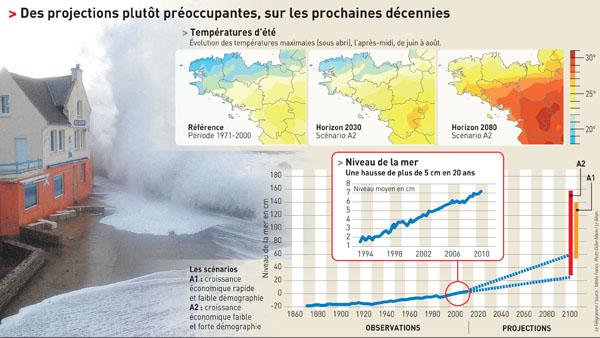 Réchauffement climatique en Bretagne